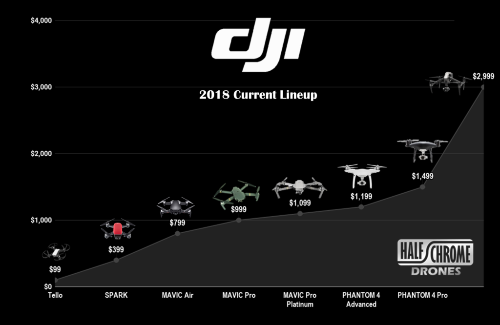 March 2018 DJI consumer drone pricing