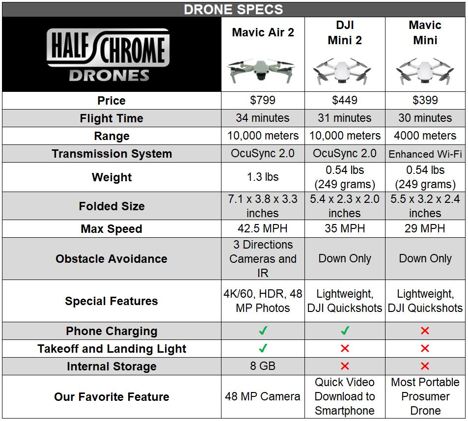 Drone Specs - Mavic Mini vs DJI Mini 2 vs Mavic Air 2